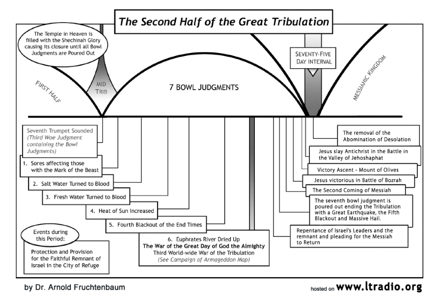 ANTICHRIST PAGE_ Second Half of Great Tribulation