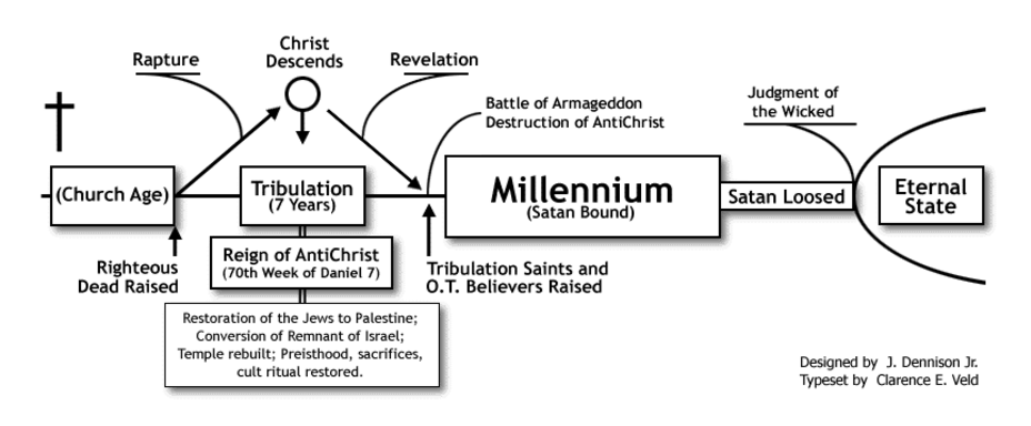 ANTICHRIST PAGE_Bible Timeline