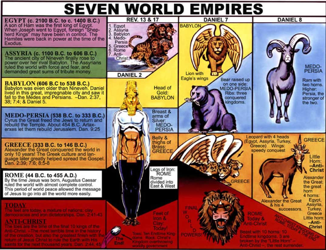 7-world-empires