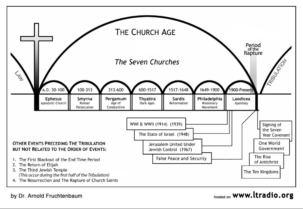 Chart - Church Age