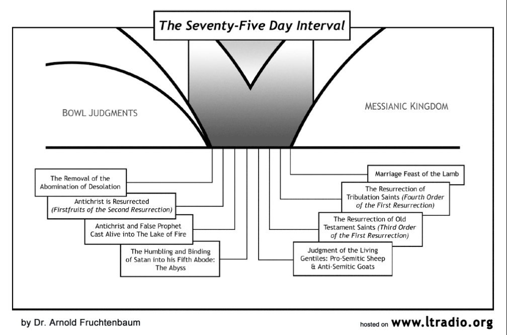 Chart - Seventy-Five Day Interval