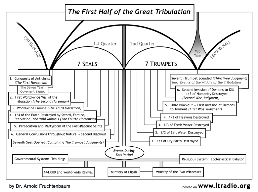 Chart - The First Half of the Great Tribulation