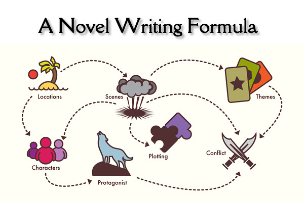 Novel_Writing_Formula