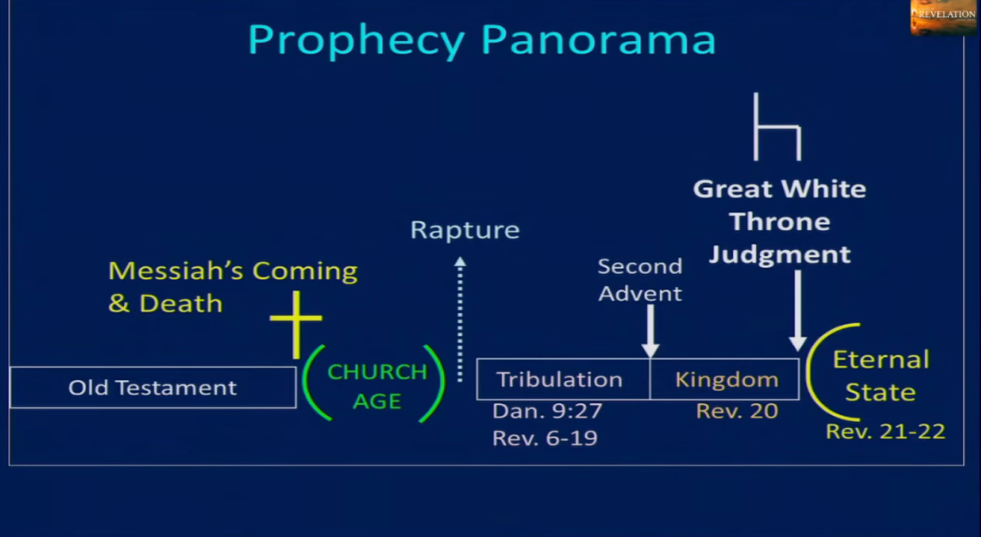 Prophecy Panorama
